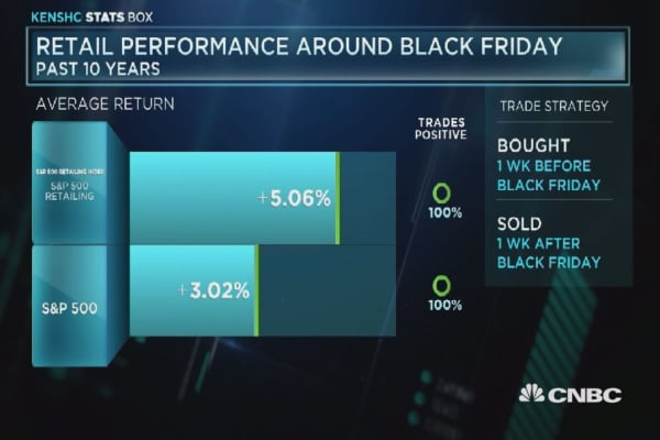 This industry performs the best before Black Friday