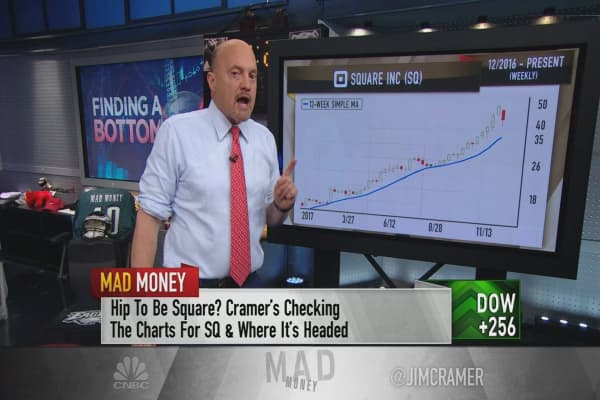 Charts show struggling Square not yet a bargain