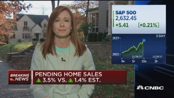 October pending home sales up 3.5%