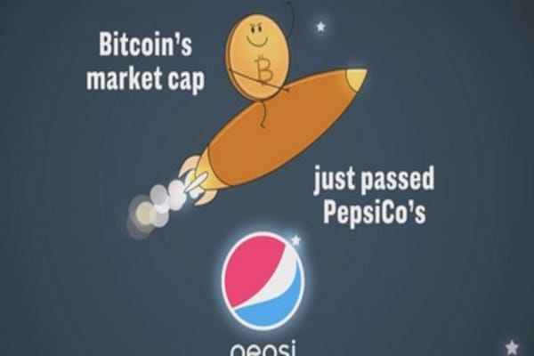 It's official: Bitcoin is bigger than PepsiCo