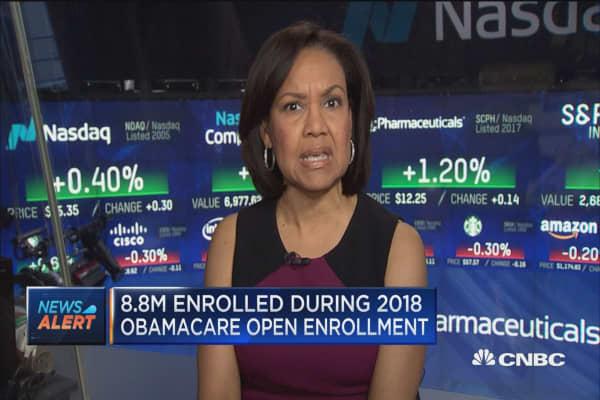 8.8 million enrolled during 2018 Obamacare open enrollment