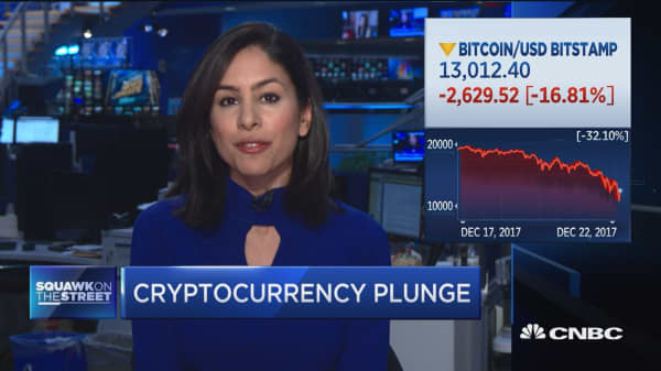 Bitcoin volatility still hasn't subsided