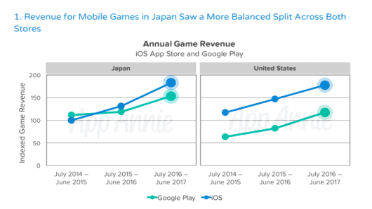 Google is a vital source of revenue for some Japanese game makers