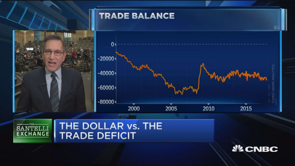 Santelli Exchange: Dollar bulls have a long wait