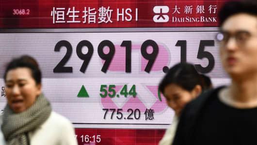Pedestrians walk past a stocks display board showing the Hang Seng Index closing at 29,919.15 in Hong Kong on December 29, 2017.