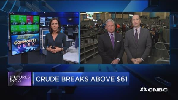 Crude breaks above $61