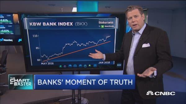 Big bank earnings on tap