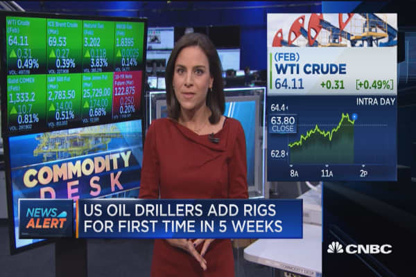 US oil drillers add rigs for first time in five weeks