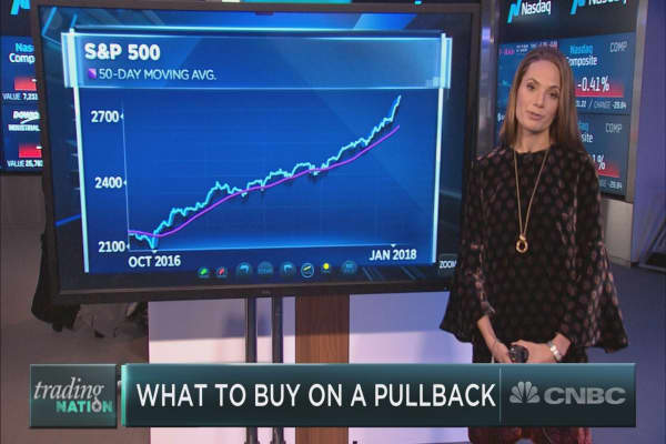Market pullback ahead? Here's what to buy, says BTIG strategist