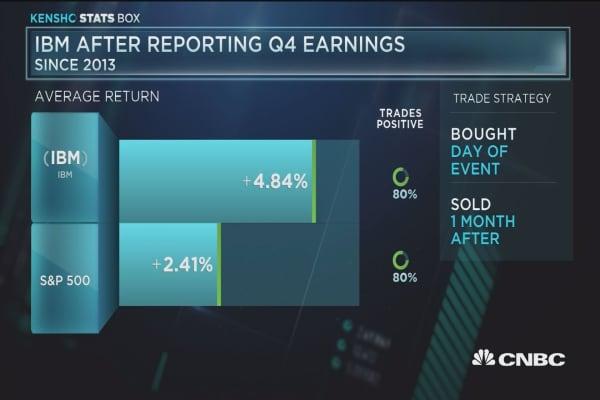 IBM after a quarterly report