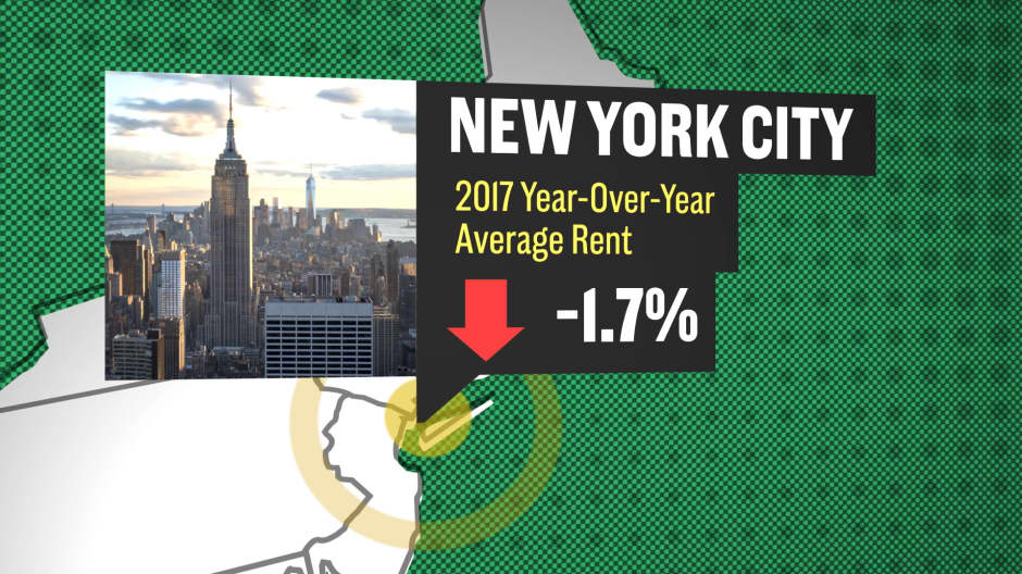 Here's how rent changed in 2017 in 5 major cities