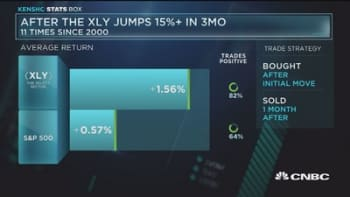 After consumer discretionary jumps 15%