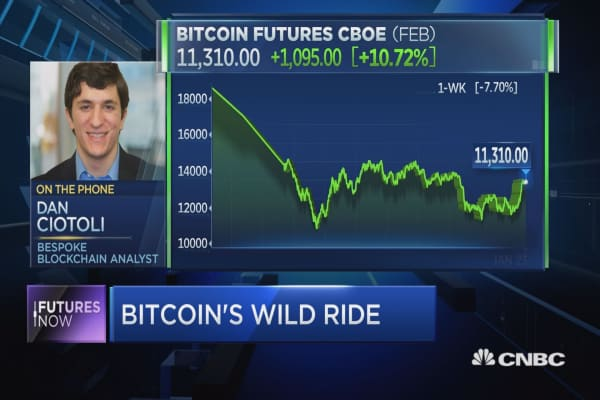 Bitcoin to jump off its lows, Bespoke analyst predicts