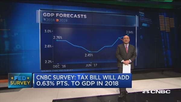 CNBC Fed Survey: Tax bill will add 0.63 percentage points to GDP in 2018