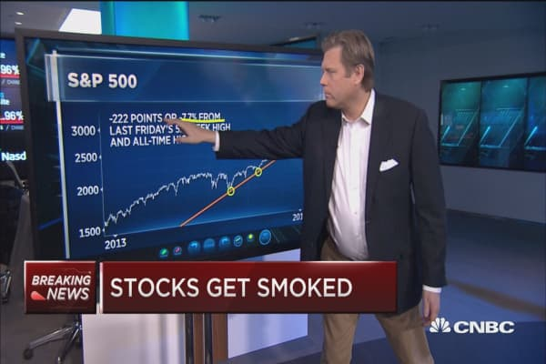 Technician: The market has reaches an intermediate top