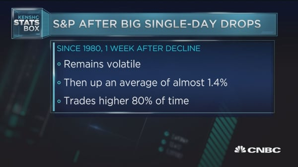 S&P after big single-day drops