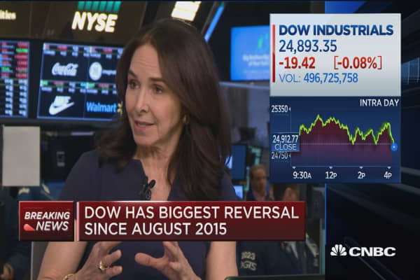 Dow has biggest reversal since August 2015