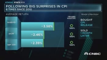 Markets post gains after CPI surprise