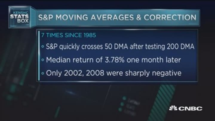 S&P moving averages and correction