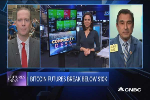 Bitcoin futures break below $10K