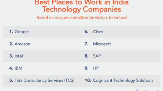 India's best technology companies: Google, Microsoft, Amazon in top 10