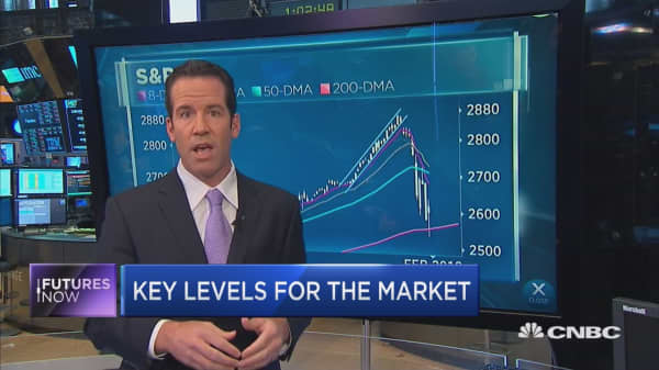 Here are the next key levels to watch in the market