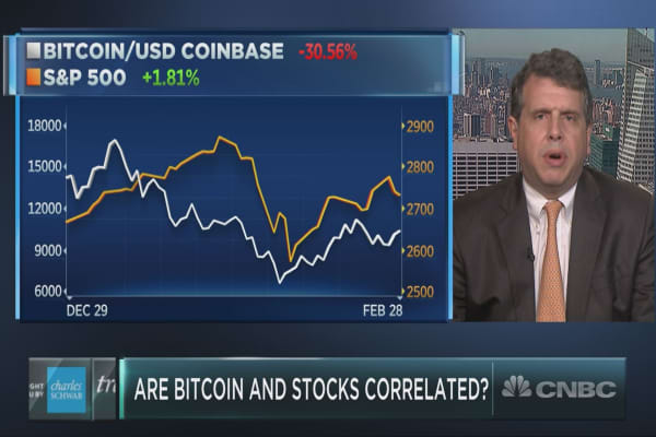 The relationship between stocks and bitcoin may be a one-way street