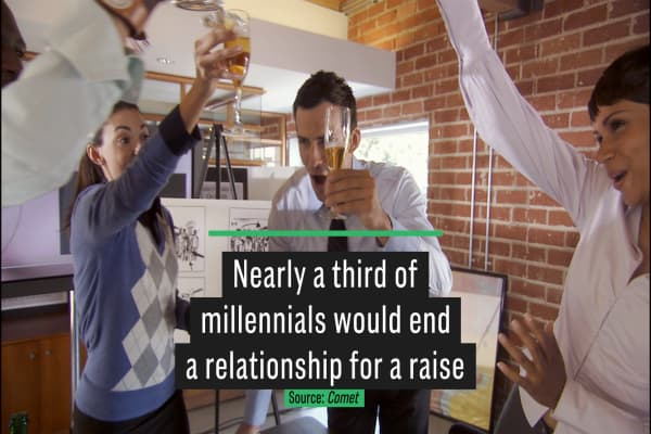 Nearly a third of millennials would end a relationship for a raise