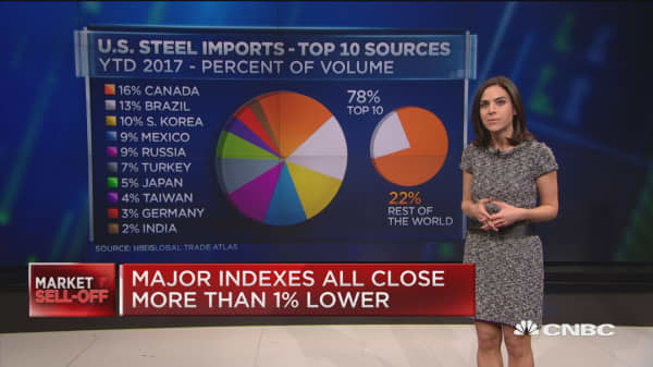 Top sources of U.S. steel, aluminum imports