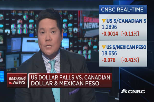 US dollar falls vs. Canadian dollar and Mexican peso
