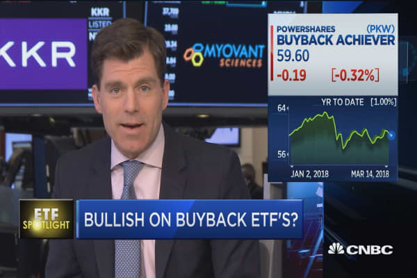 Why buyback-tracking funds underperform the broader market