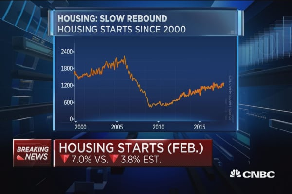 February housing starts disappoint, down 7.0% vs. 5.7% est. | CNBC