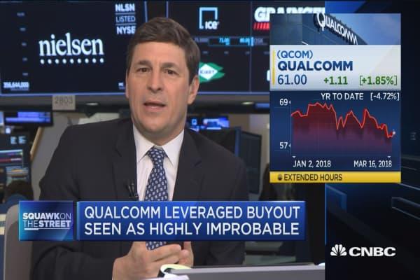 Qualcomm rises on buyout interest