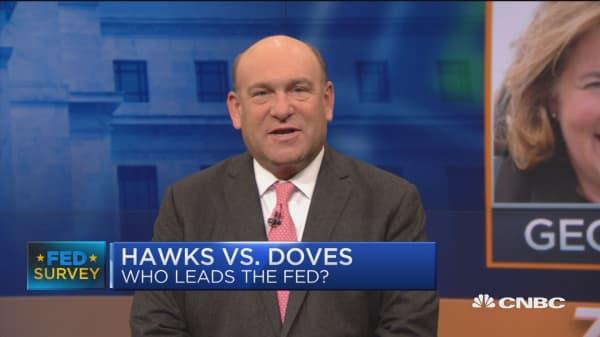 Survey: Powell seen more hawkish than Yellen