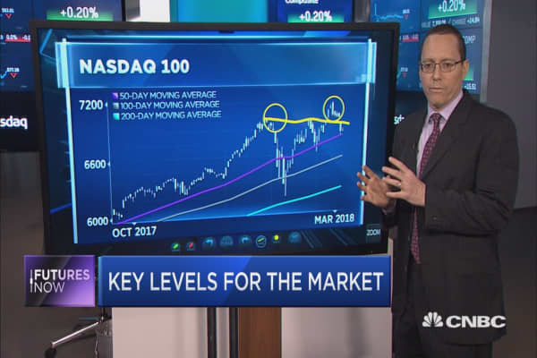 Nasdaq 100 could see more pain ahead, says BofA technician