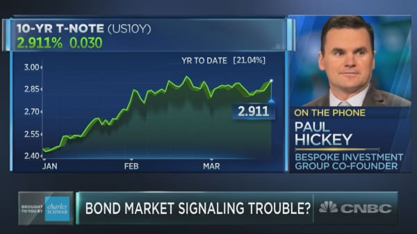 Could a trend in the bond market stop the Fed in its tracks?