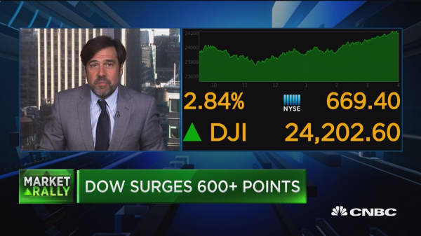 Dow posts third biggest point gain in history