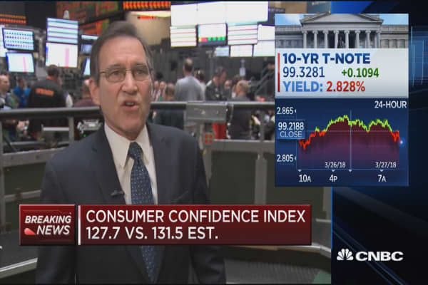 Consumer confidence index at 127.7 in March