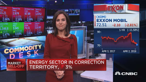 Energy sector in correction territory