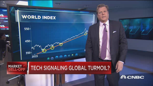 Tech selloff is signaling global turmoil: Technician