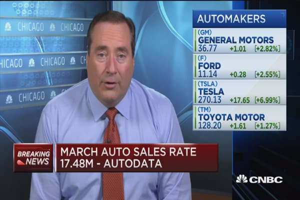 Auto sales rate 17.48 million, better than expected