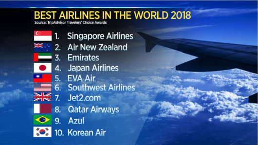 Top Ten Airlines Ranked by Trip Advisor