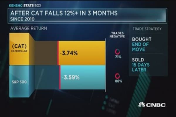 After CAT falls 12%+ in 3 months