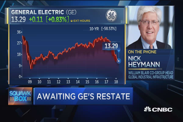 Don't think there's any more negative news on GE, says expert