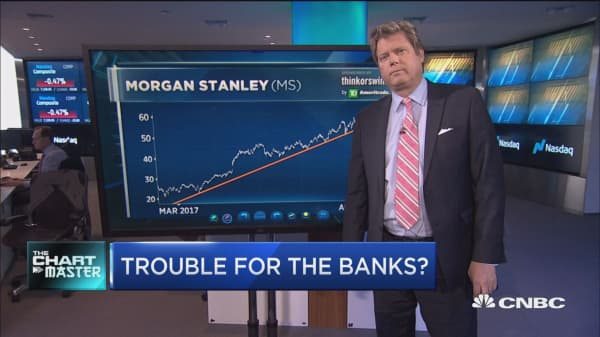Chart points to trouble for one big bank