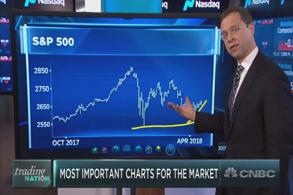 Making sense of the market: Three most important charts for investors now