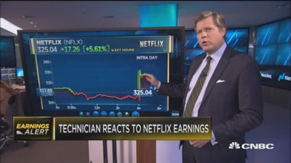 Technician gives instant Netflix earnings analysis