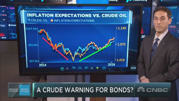 Watch this relationship for a clue on bonds, chart watcher says
