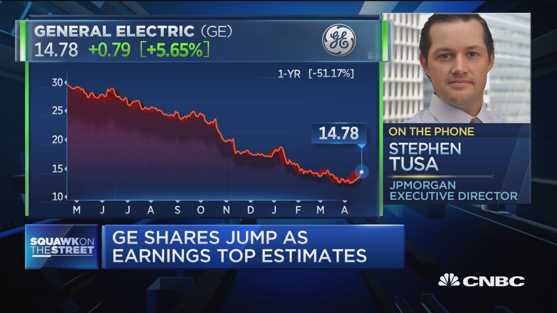 the general electric turnaround Search results 102 results for ge ge - as ceo john flannery continues to navigate the company through its turnaround strategy general electric earnings:.