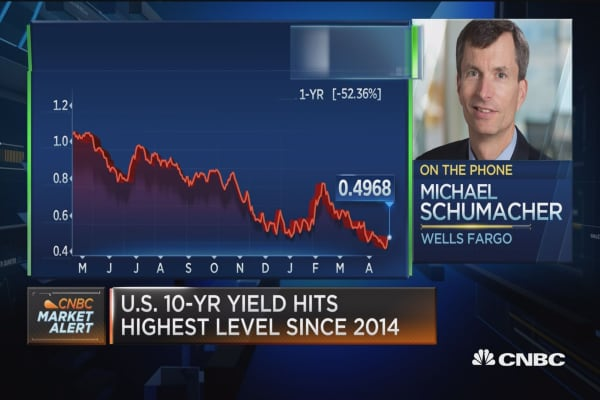 Market now receptive to less positive headlines in tech: Santoli